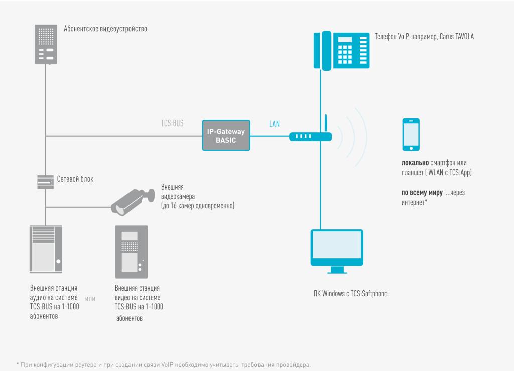 IP домофония производства немецкой компании TCSAG от компании Tenart в России